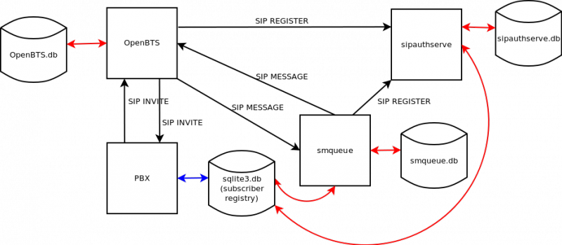File Openbts System Diagram Png
